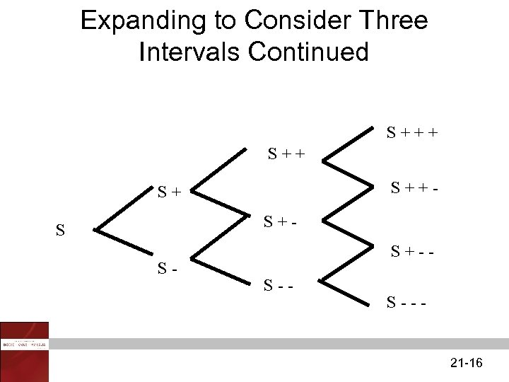 Expanding to Consider Three Intervals Continued S+++ S++- S+ S+- S S- S+-S-- S---