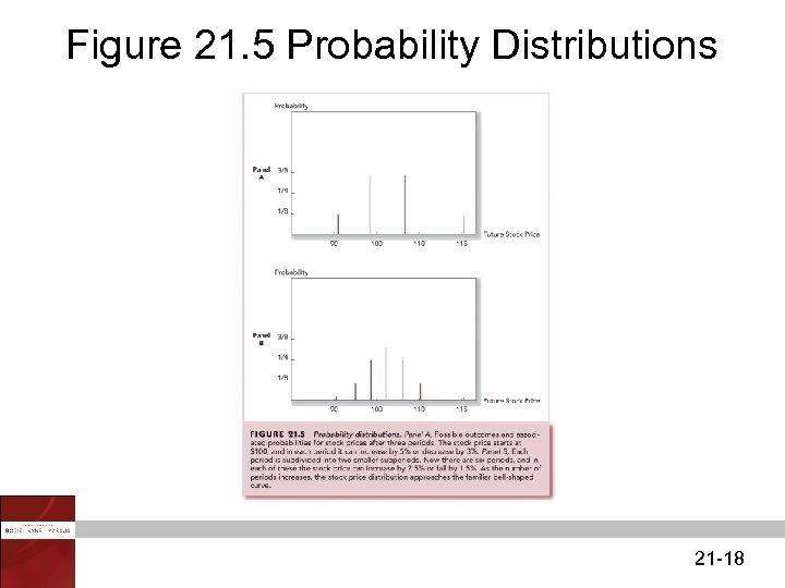 Figure 21. 5 Probability Distributions 21 -18