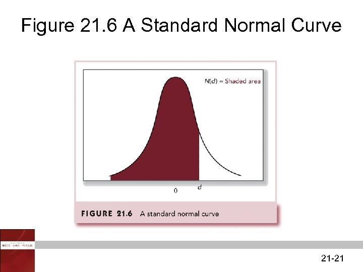 Figure 21. 6 A Standard Normal Curve 21 -21