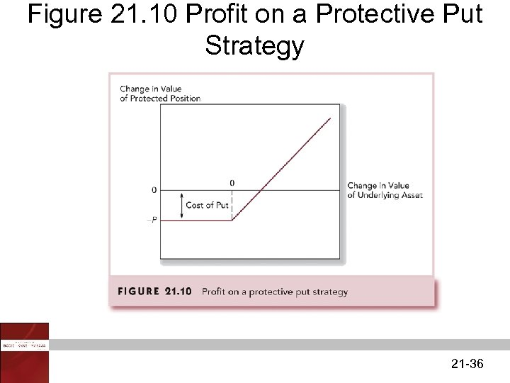 Figure 21. 10 Profit on a Protective Put Strategy 21 -36