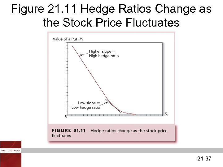 Figure 21. 11 Hedge Ratios Change as the Stock Price Fluctuates 21 -37