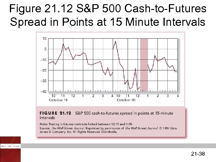 Figure 21. 12 S&P 500 Cash-to-Futures Spread in Points at 15 Minute Intervals 21