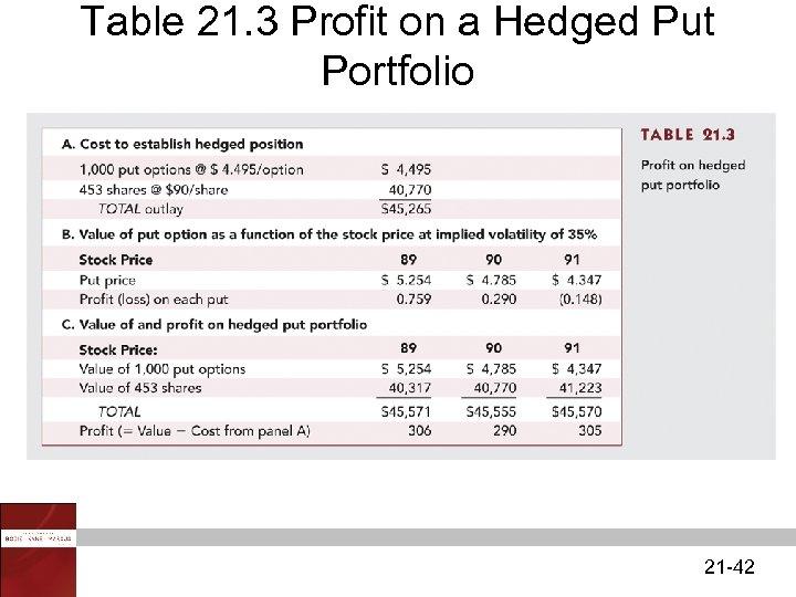 Table 21. 3 Profit on a Hedged Put Portfolio 21 -42
