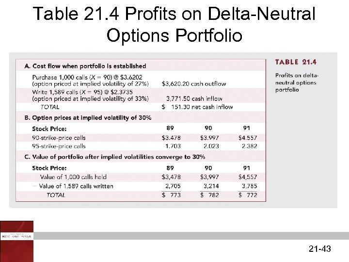 Table 21. 4 Profits on Delta-Neutral Options Portfolio 21 -43