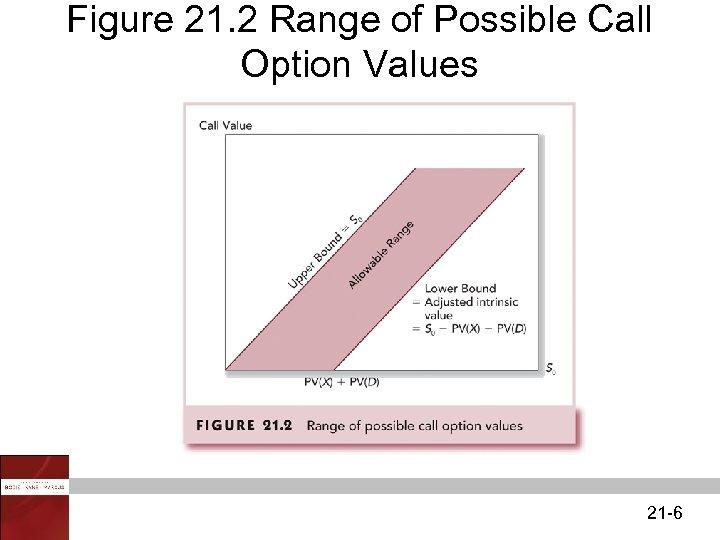 Figure 21. 2 Range of Possible Call Option Values 21 -6