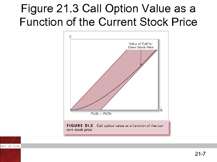 Figure 21. 3 Call Option Value as a Function of the Current Stock Price