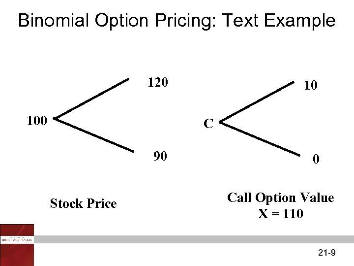 Binomial Option Pricing: Text Example 120 10 C 90 Stock Price 0 Call Option