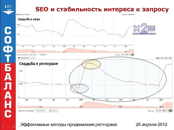 17/ 27 SEO и стабильность интереса к запросу × 2= Эффективные методы продвижения ресторана