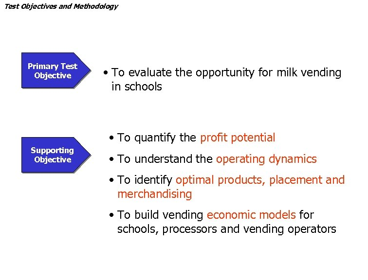Test Objectives and Methodology Primary Test Objective • To evaluate the opportunity for milk