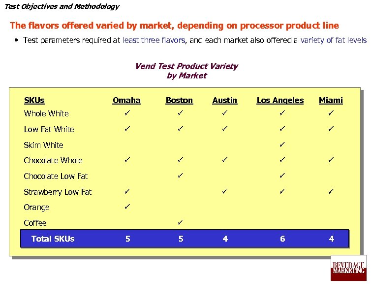 Test Objectives and Methodology The flavors offered varied by market, depending on processor product
