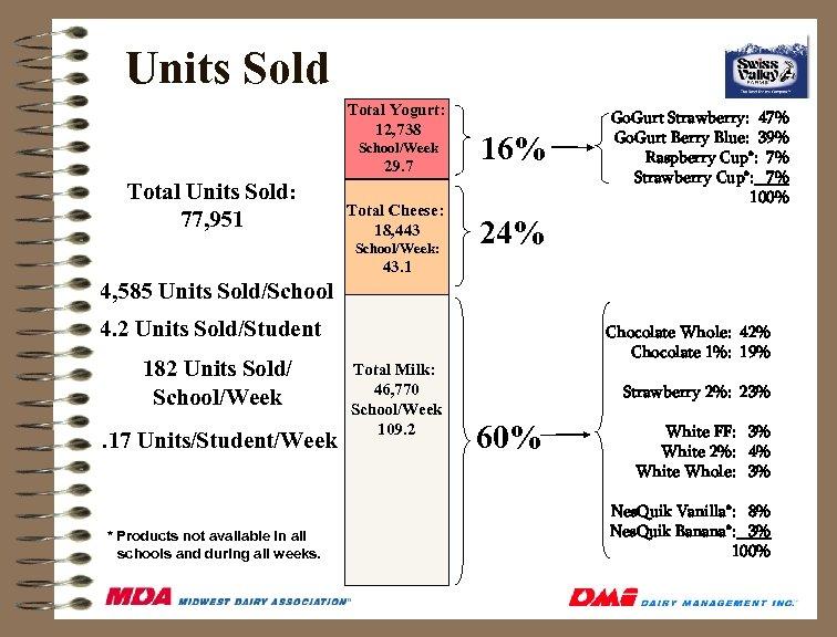Units Sold Total Yogurt: 12, 738 School/Week 29. 7 Total Units Sold: 77, 951
