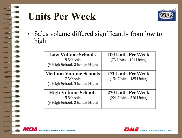 Units Per Week • Sales volume differed significantly from low to high