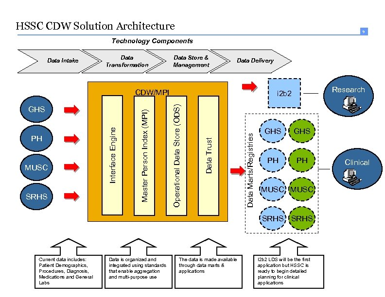 HSSC CDW Solution Architecture 9 Technology Components Data Intake Data Transformation Data Store &