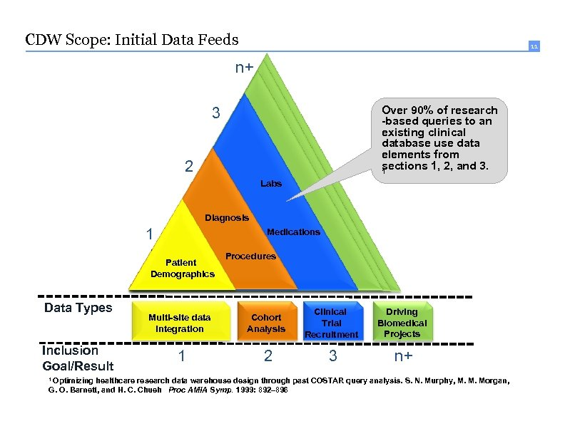 CDW Scope: Initial Data Feeds 11 n+ Over 90% of research -based queries to