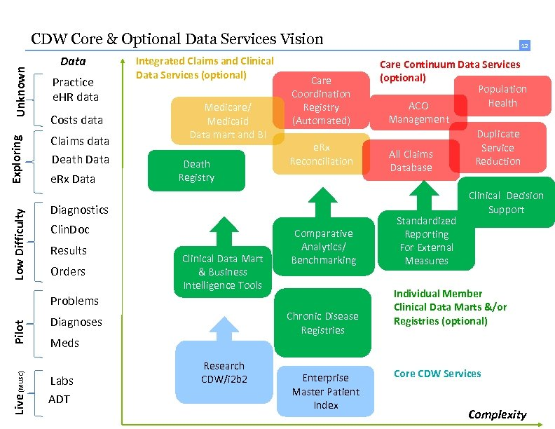 Low Difficulty Exploring Unknown CDW Core & Optional Data Services Vision Data Practice e.