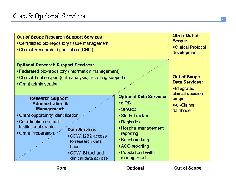 Core & Optional Services 13