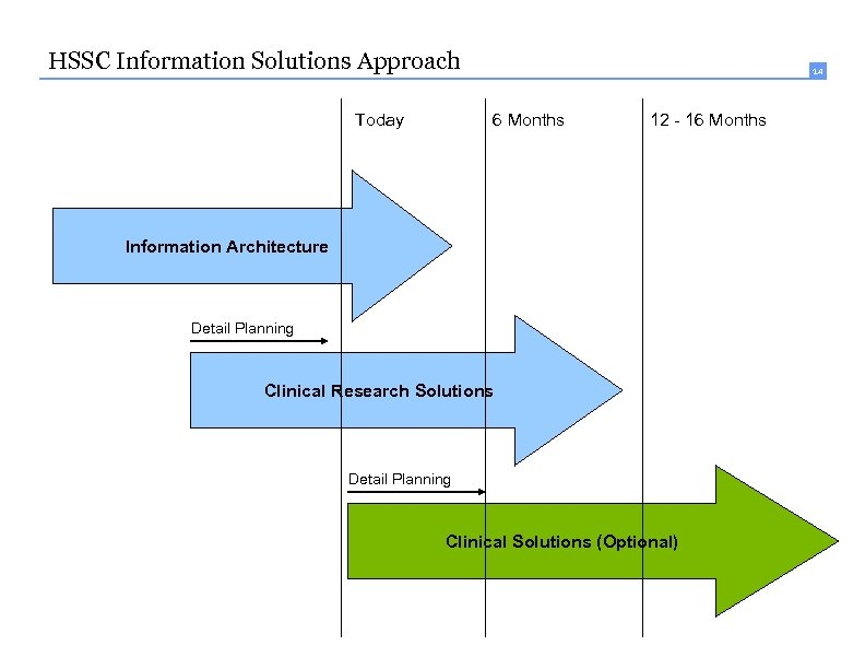 14 HSSC Information Solutions Approach Today 14 6 Months 12 - 16 Months Information