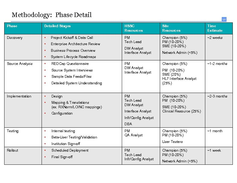 Methodology: Phase Detail 15 Phase Detailed Stages HSSC Resources Site Resources Time Estimate Discovery
