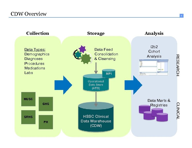 CDW Overview Collection Storage Analysis Data Feed Consolidation & Cleansing MPI MUSC PH HSSC