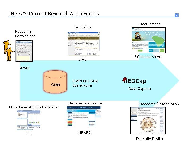 HSSC's Current Research Applications Regulatory 6 Recruitment Research Permissions e. IRB SCResearch. org RPMS