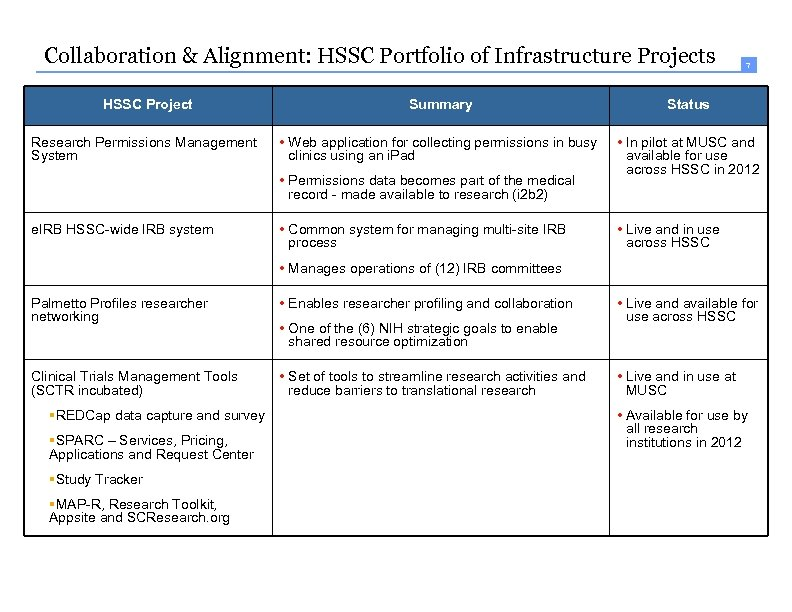 7 Collaboration & Alignment: HSSC Portfolio of Infrastructure Projects 7 HSSC Project Summary Status