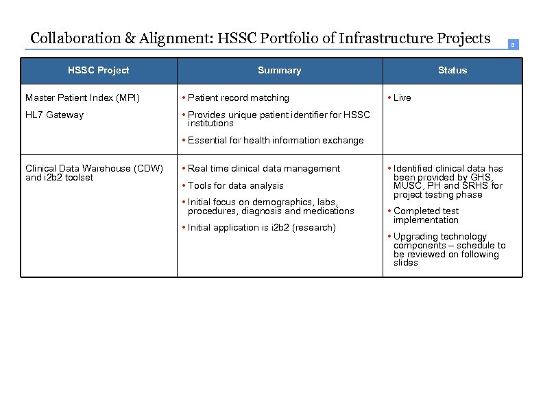 8 Collaboration & Alignment: HSSC Portfolio of Infrastructure Projects HSSC Project Summary Master Patient