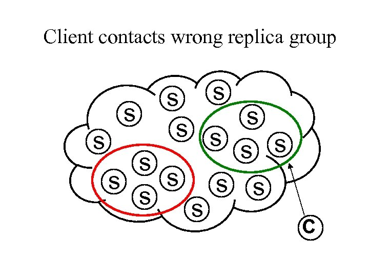 Client contacts wrong replica group s s s s C