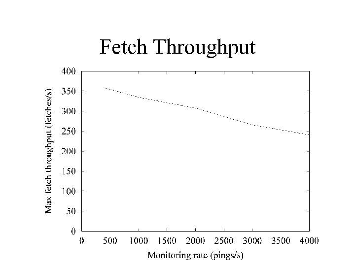 Fetch Throughput