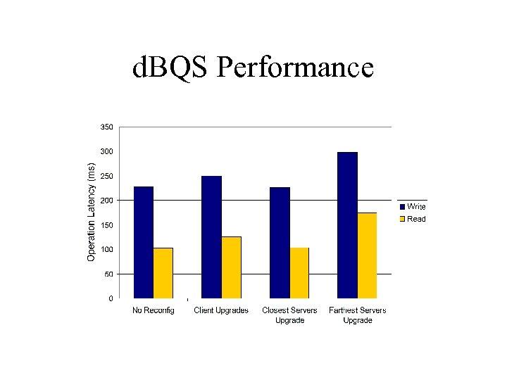 d. BQS Performance