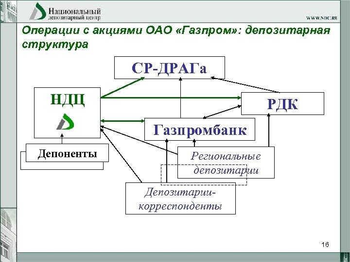 Операции с акциями ОАО «Газпром» : депозитарная структура СР-ДРАГа НДЦ РДК Газпромбанк Депоненты Региональные