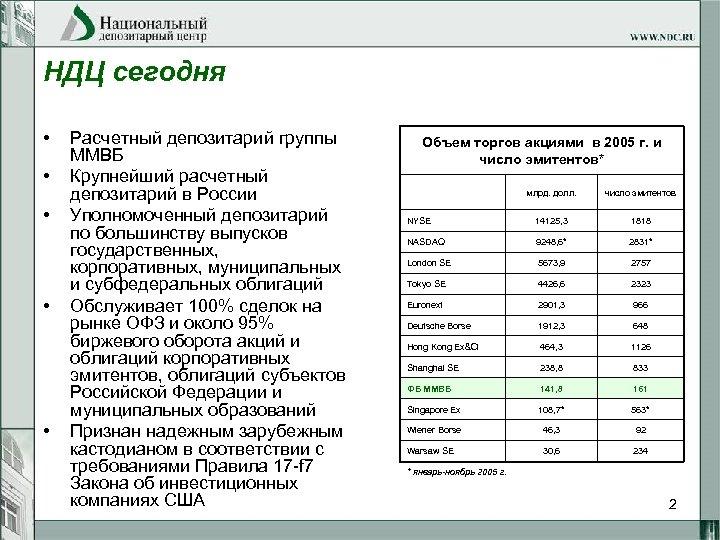 НДЦ сегодня • • • Расчетный депозитарий группы ММВБ Крупнейший расчетный депозитарий в России