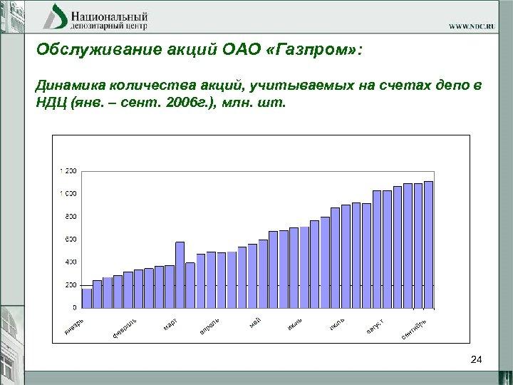 Обслуживание акций ОАО «Газпром» : Динамика количества акций, учитываемых на счетах депо в НДЦ