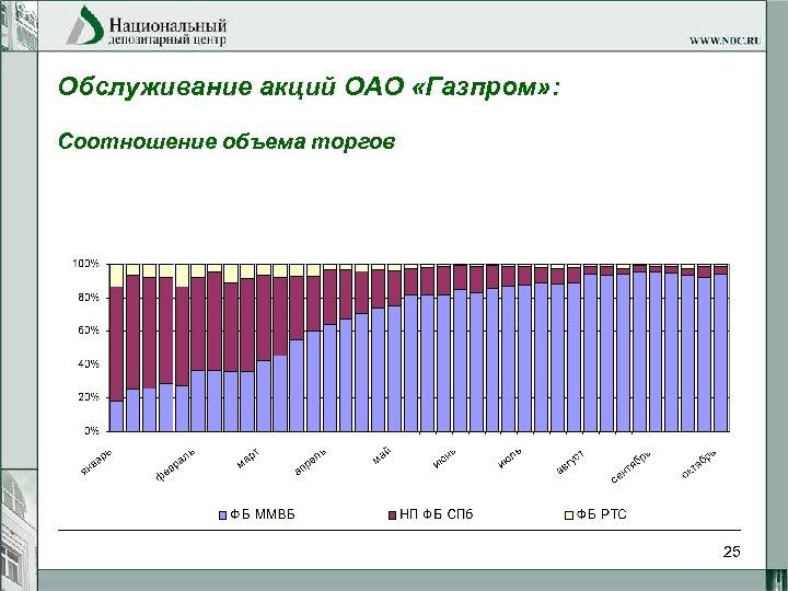 Обслуживание акций ОАО «Газпром» : Соотношение объема торгов 25