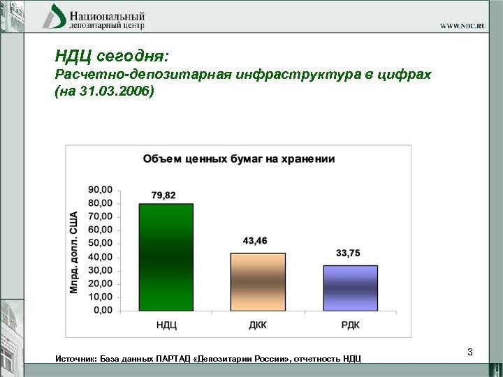 НДЦ сегодня: Расчетно-депозитарная инфраструктура в цифрах (на 31. 03. 2006) Источник: База данных ПАРТАД