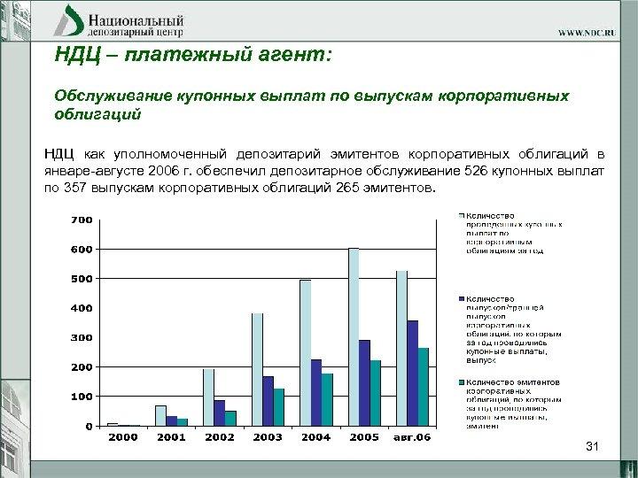 НДЦ – платежный агент: Обслуживание купонных выплат по выпускам корпоративных облигаций НДЦ как уполномоченный