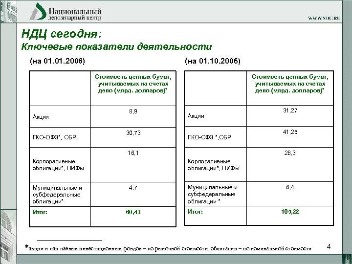 НДЦ сегодня: Ключевые показатели деятельности (на 01. 2006) (на 01. 10. 2006) Стоимость ценных