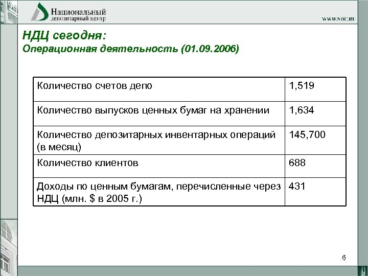 НДЦ сегодня: Операционная деятельность (01. 09. 2006) Количество счетов депо 1, 519 Количество выпусков