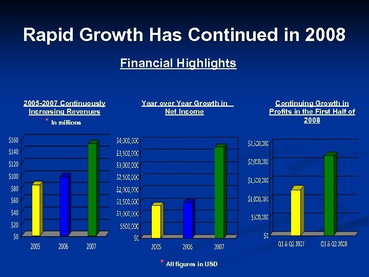 Rapid Growth Has Continued in 2008 Financial Highlights 2005 -2007 Continuously Increasing Revenues Year
