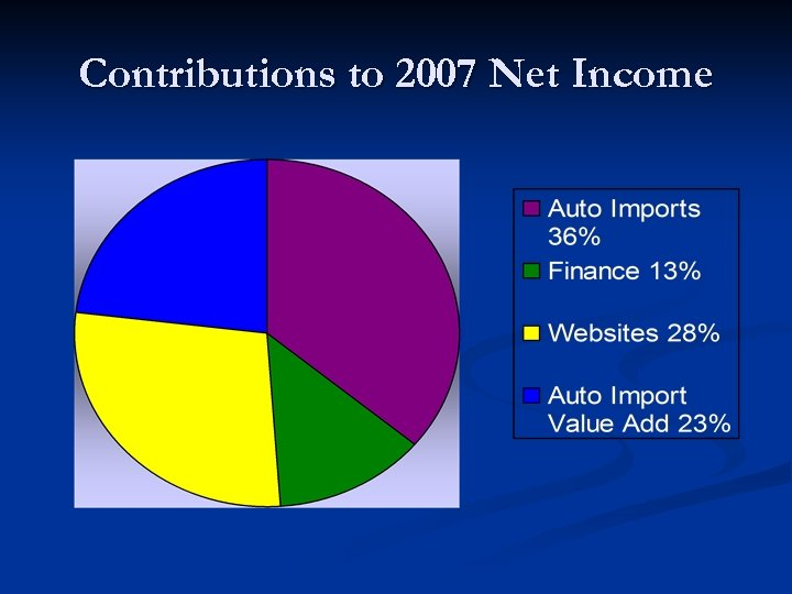 Contributions to 2007 Net Income