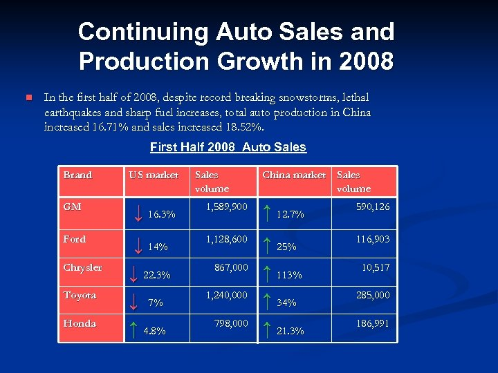 Continuing Auto Sales and Production Growth in 2008 n In the first half of