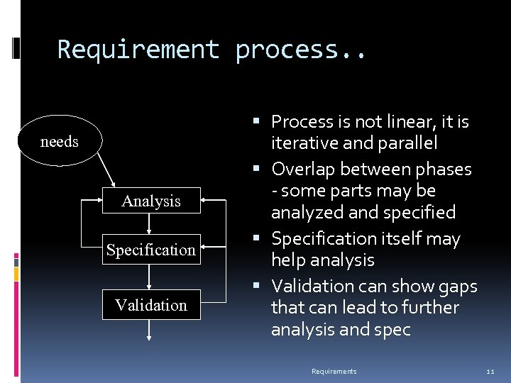 Requirement process. . needs Analysis Specification Validation Process is not linear, it is iterative