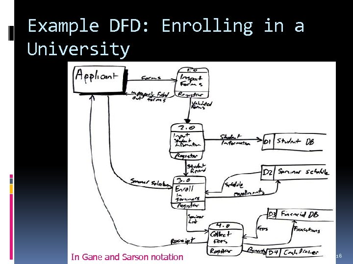 Example DFD: Enrolling in a University In Gane and Sarson notation Requirements 18