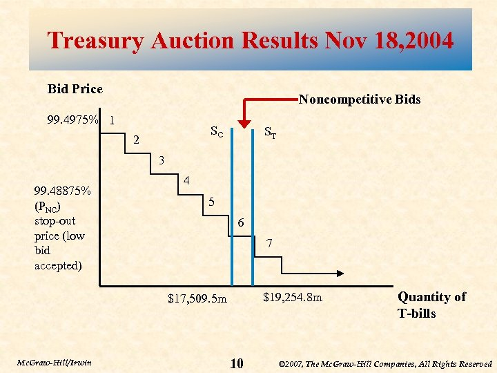 Treasury Auction Results Nov 18, 2004 Bid Price Noncompetitive Bids 99. 4975% 1 SC