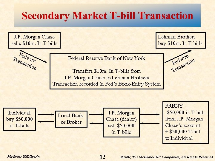 Secondary Market T-bill Transaction J. P. Morgan Chase sells $10 m. In T-bills Fed