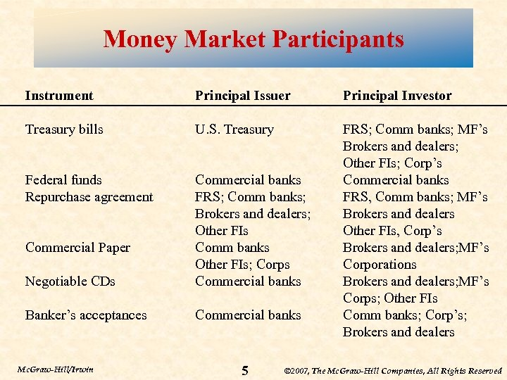 Money Market Participants Instrument Principal Issuer Principal Investor Treasury bills U. S. Treasury Federal