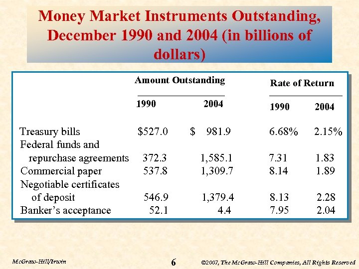 Money Market Instruments Outstanding, December 1990 and 2004 (in billions of dollars) Amount Outstanding