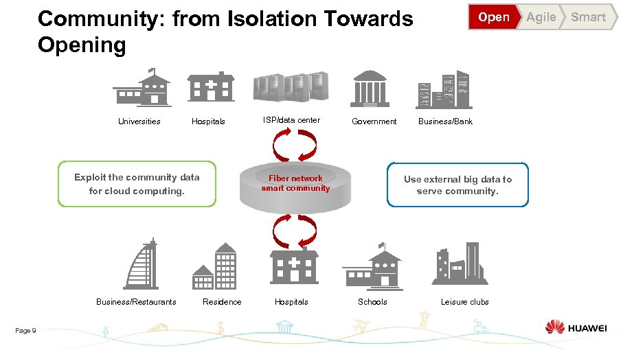 Community: from Isolation Towards Opening Universities Hospitals Exploit the community data for cloud computing.