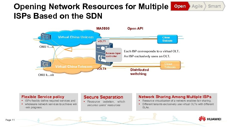 Opening Network Resources for Multiple ISPs Based on the SDN MA 5800 Open Agile