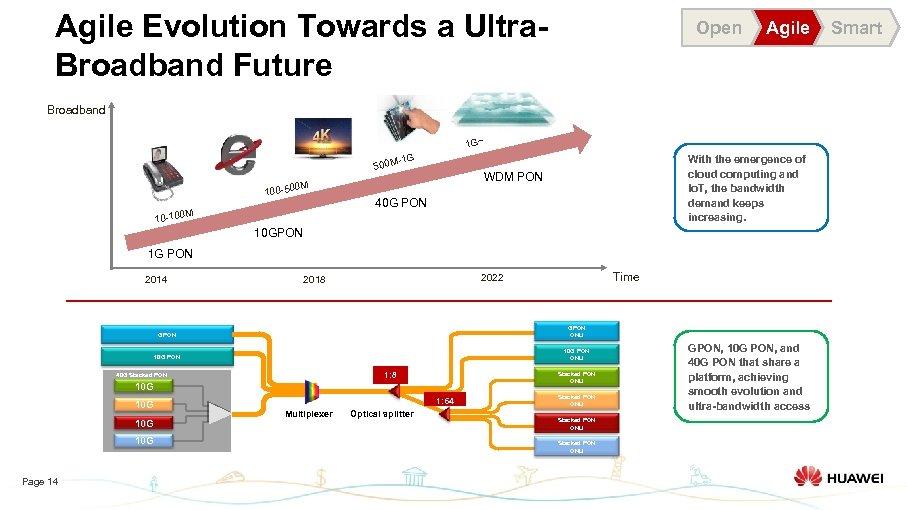 Agile Evolution Towards a Ultra. Broadband Future Open Agile Broadband 1 G~ -1 G