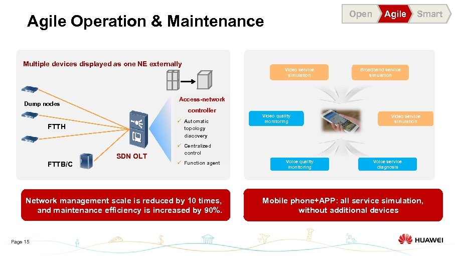 Open Agile Operation & Maintenance Multiple devices displayed as one NE externally controller ü